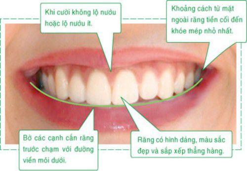 Phân biệt các dạng răng sai khớp cắn cơ bản thường gặp nhất 3